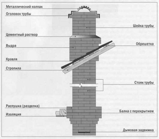 Отделка дымохода на крыше: 3 вида